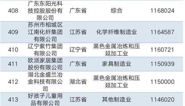 自强不息、产业报国,辽宁千赢体育下载集团上榜2019中国民企制造业500强位列410位!